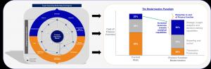 Target Operating Model Maturity Improvement Goals