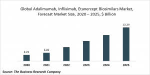 Adalimumab, Infliximab And Etanercept Biosimilars Market Report 2021: COVID-19 Growth And Change To 2030