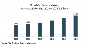 Cell Culture Market Report 2021: COVID-19 Growth And Change To 2030