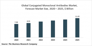 Conjugated Monoclonal Antibodies Global Market Report 2021: COVID-19 Growth And Change To 2030