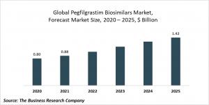 Pegfilgrastim Biosimilars Market Report Opportunities And Strategies Global To 2030
