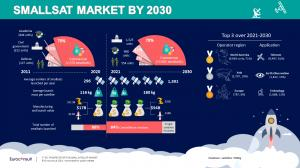 Prospects for the Small Satellite Market