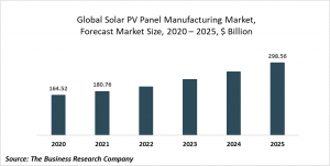 Solar Photovoltaic Panel Manufacturing Market Report 2021: COVID-19 Growth And Change To 2030