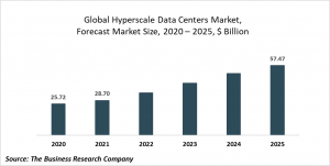 Hyperscale Data Centres Market Report 2021: COVID-19 Growth And Change To 2030