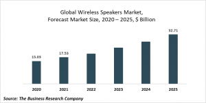 Wireless Speakers Market Report 2021: COVID-19 Growth And Change To 2030