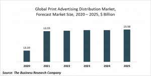 Print Advertising Distribution Market Report 2021: COVID 19 Impact And Recovery To 2030