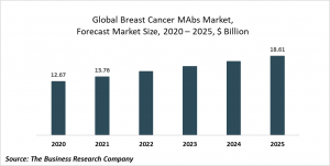 Breast Cancer Monoclonal Antibodies Market Report 2021: COVID-19 Growth And Change To 2030