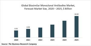 Biosimilar Monoclonal Antibodies Market Report 2021: COVID-19 Growth And Change To 2030