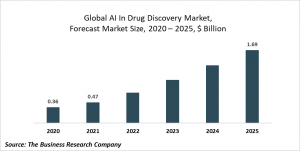 Artificial Intelligence (AI) In Drug Discovery Global Market Report 2021: COVID-19 Growth And Change To 2030