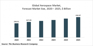 Aerospace Market - By Type, By Size, By End-User, Aerospace Market Size, Aerospace Market Opportunities And Strategies - Forecast To 2023