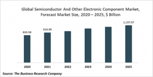 Semiconductor And Related Devices Market Report 2021: COVID 19 Impact And Recovery To 2030