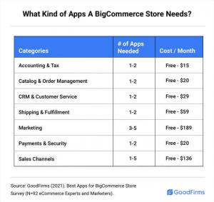 Kind of Apps a BigCommerce Store needs_GoodFirms