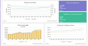 Graphs illustrating regional industry data points