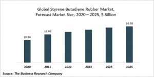 Styrene Butadiene Rubber (SBR) Market Report 2021: COVID 19 Impact And Recovery To 2030