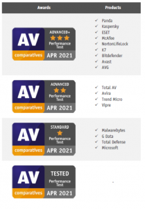 AV-Comparatives Speed Impact Test Q2 2021 Awards