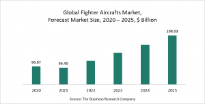 Fighter Aircrafts Market Report 2021: COVID-19 Impact And Recovery To 2030