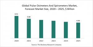 Pulse Oximeters And Spirometers Market - By Product Type, Type Of Device, By Application, By Patient Type, By End-Use, Market Size, Opportunities And Strategies - Forecast To 2030