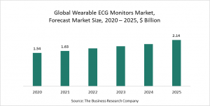 Wearable ECG Monitors Global Market Report 2021: COVID 19 Growth And Change To 2030
