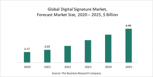 Digital Signature Market Report 2021: COVID-19 Implications And Growth To 2030