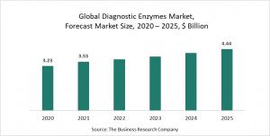 Diagnostic Enzyme Global Market Report 2021: COVID-19 Growth And Change To 2030