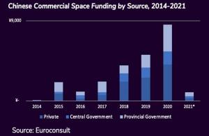 Chinese Commercial Space Funding by Source, 2014-2021