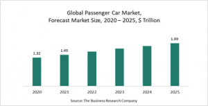 Passenger Cars After Market Market Report 2021: COVID-19 Growth And Change To 2030