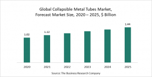 Collapsible Metal Tubes Market Report 2021: COVID-19 Growth And Change
