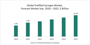 Prefilled Syringes Global Market Report 2021: COVID-19 Implications And Growth