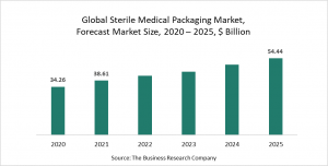 Sterile Medical Packaging Global Market Report 2021: COVID-19 Growth And Change