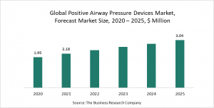 Positive Airway Pressure Devices Global Market Report 2021: COVID-19 Growth And Change