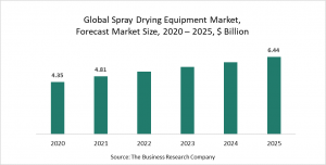 Spray Drying Equipment Global Market Report 2021: COVID-19 Growth And Change