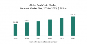 Cold Chain Market Report 2021: COVID-19 Growth And Change