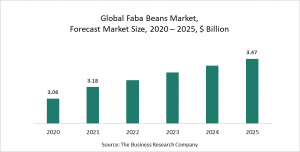 Faba Beans Market Report 2021: COVID-19 Growth And Change