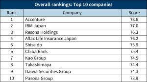 """Nikkei Woman and the Nikkei Womenomics Project of the Nikkei Group announced the 2021 results for the """"100 Best Companies Where Women Actively Take Part."""" The overall ranking, which is based on the survey responses of 522 companies, was unveiled in the Ju"""