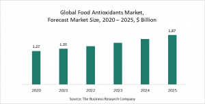 Food Antioxidants Global Market Report 2021: COVID-19 Growth And Change