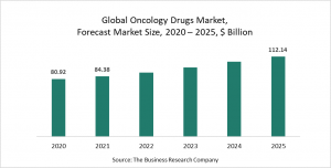 Oncology Drugs Market Report 2021: COVID-19 Impact And Recovery To 2030