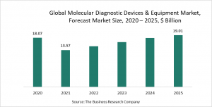 Molecular Diagnostics Devices And Equipment Market Opportunities And Strategies – Forecast To 2030