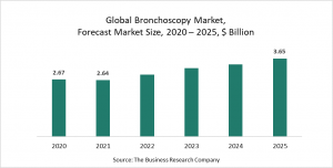 Bronchoscopy Market Report 2021: COVID-19 Implications And Growth To 2030