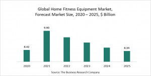 Home Fitness Equipment Market Report 2021: COVID-19 Implications And Growth To 2030
