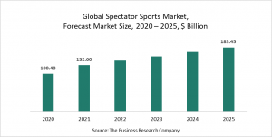 Spectator Sports Market Report - Opportunities And Strategies - Forecast To 2030