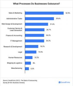Processes that business outsource_GoodFirms