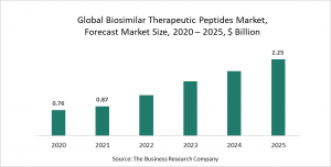 Biosimilar Therapeutic Peptides Market Report 2021: COVID-19 Growth And Change To 2030