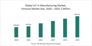 IoT In Manufacturing Market Report 2021: COVID-19 Growth And Change To 2030