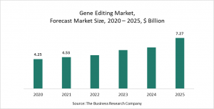 Gene Editing Market Report 2021: COVID-19 Growth And Change To 2030