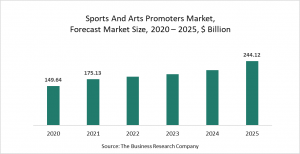 Sports And Arts Promoters Market Report 2021: COVID-19 Impact And Recovery To 2030