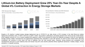 Lithium-Ion Battery Deployment Grew 25% Year-On-Year Despite Global 4% Contraction in Energy Storage Markets - Clean Energy Associates ESS SMIP 2021 H1