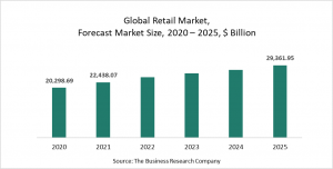 Retail Market Report 2021: COVID-19 Impact And Recovery To 2030