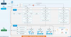 ReleaseOwl-SAP-DevOps-Platform