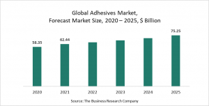 Adhesives Market Report 2021: COVID-19 Impact And Recovery To 2030