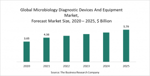 Microbiology Diagnostic Devices And Equipment Market Report 2021: COVID-19 Implications And Growth To 2030